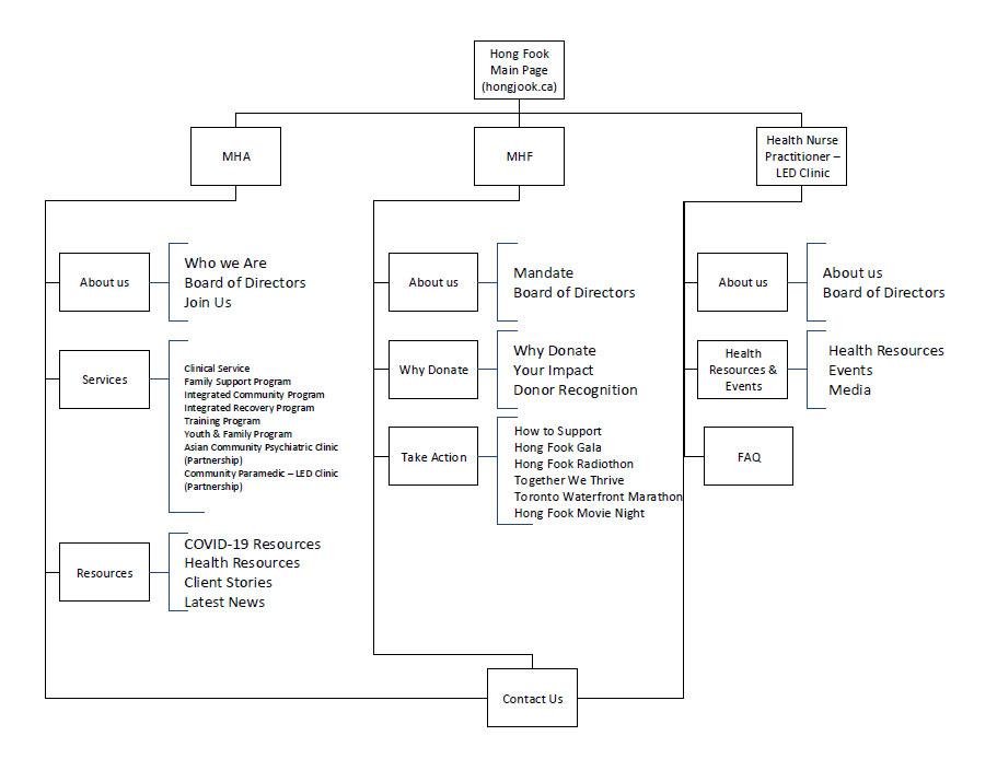 Hong Fook Sitemap