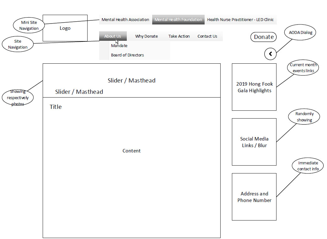 Hong Fook Foundation Wireframe